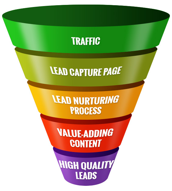 Prioritise lead generation over traffic for online success