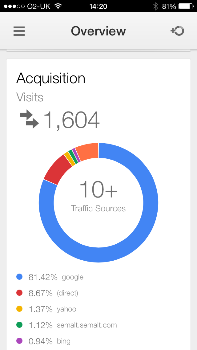 Google Analytics iOS App - A Review